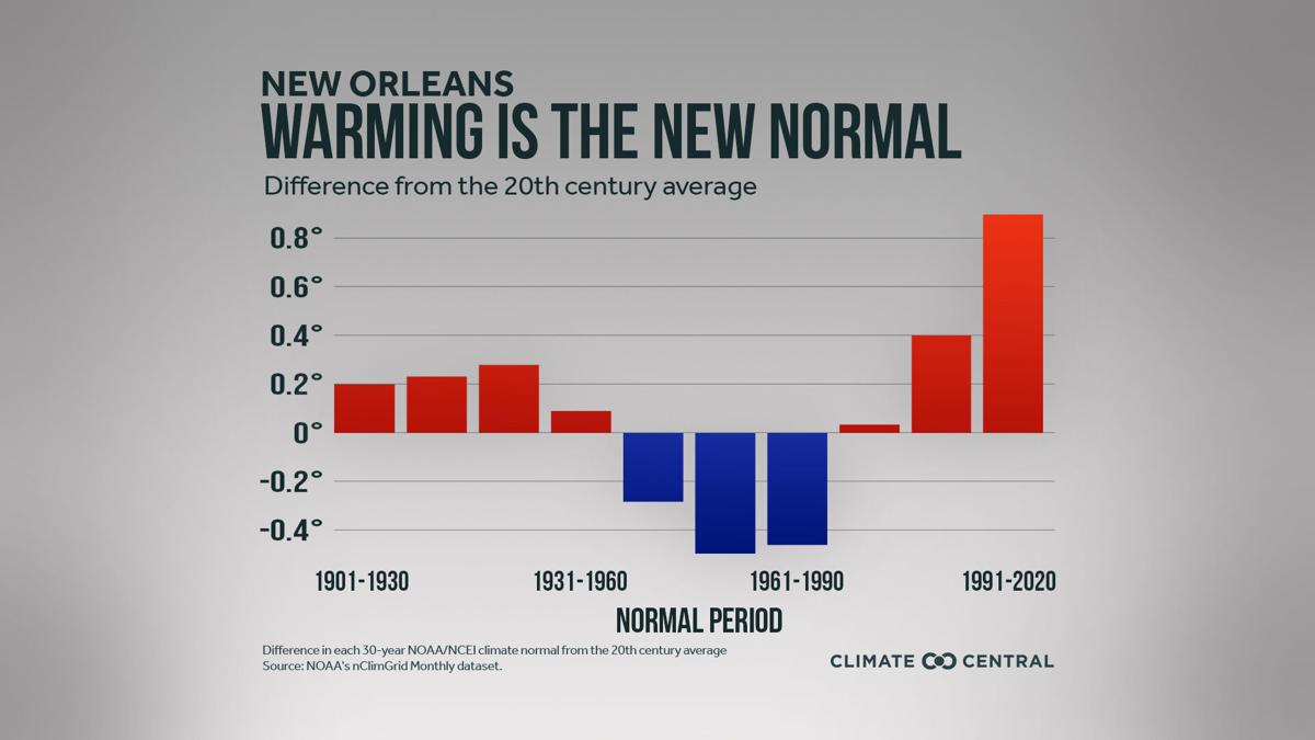 Annual average temperature deviation New Orleans 1901-2020