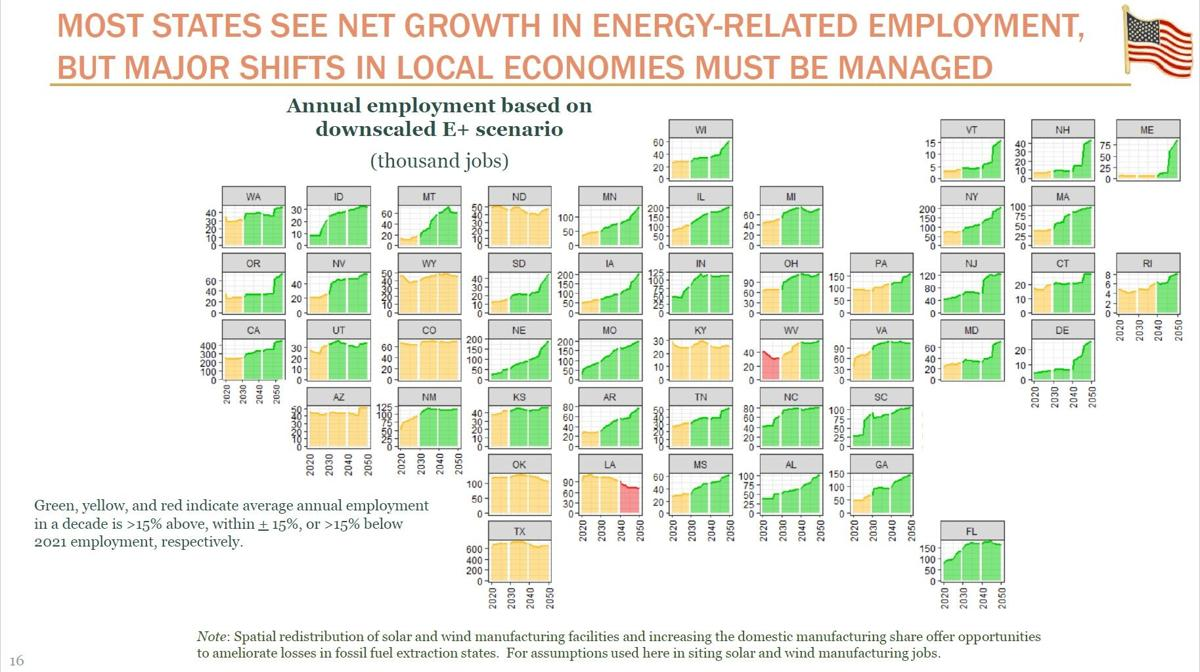Potential energy job mix in 2050