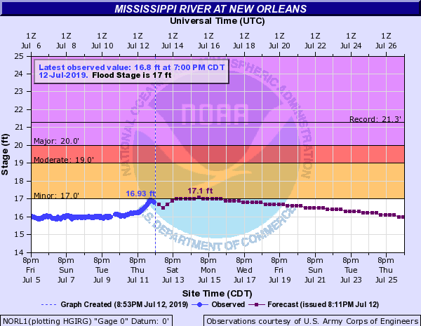 Storm surge from Barry less than expected