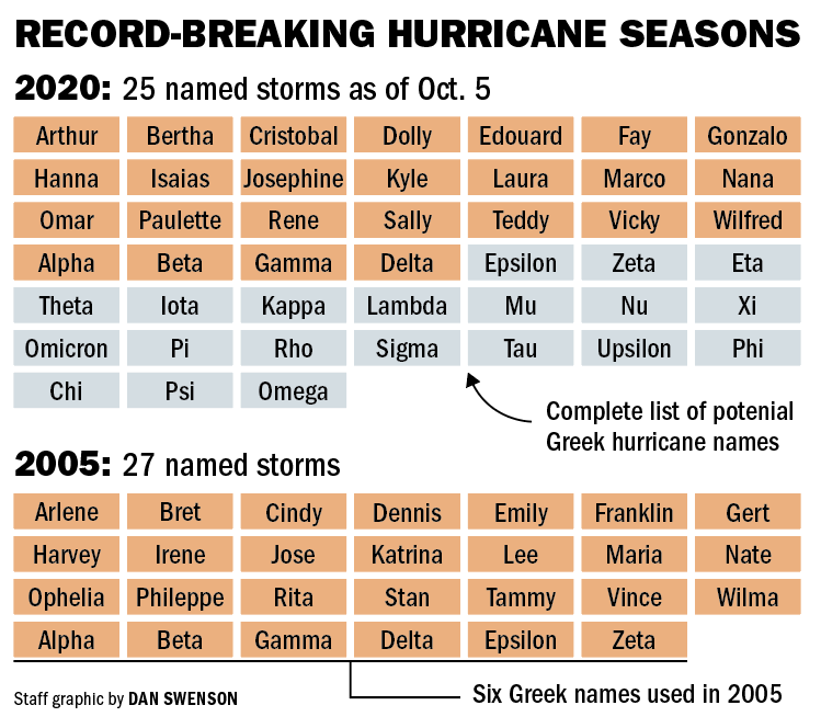 Historical hurricane seasons and names, 2005 vs 2020.png