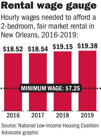 062019 Rental wage gauge