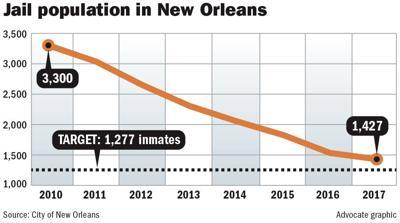 042418 NO Jail Population.jpg