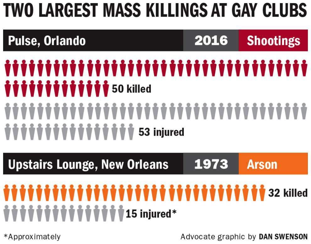 New Orleans LGBT community reacts to Orlando mass shooting, draws comparisons to 1973 Upstairs Lounge fire _lowres