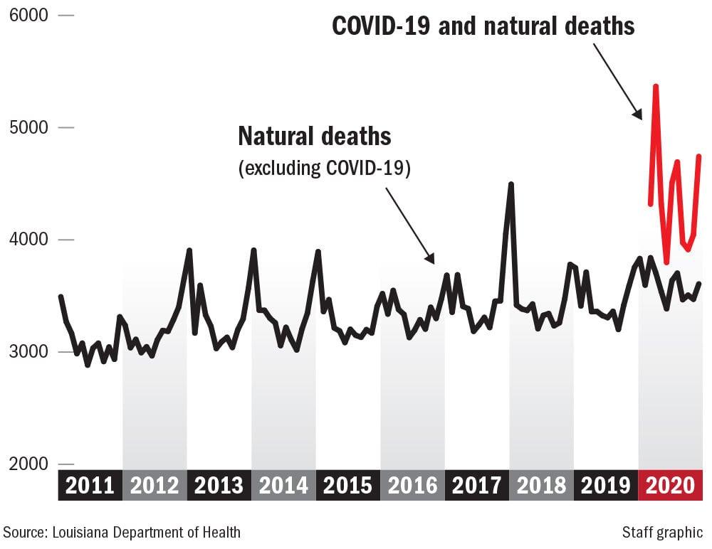 022821 Natural vs Covid deaths