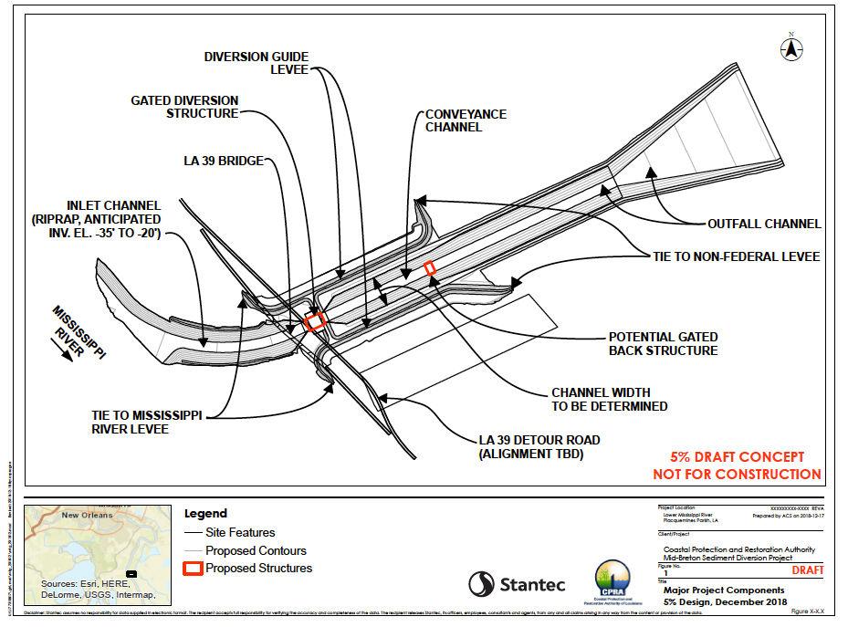 State hires contractor team to build Mid-Breton Sediment Diversion