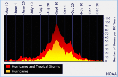 Hurricane season end in sight; cooler, wetter weather on tap