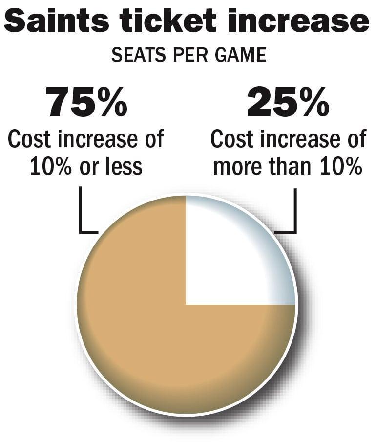 021018 Saints Superdome Ticket Price.jpg