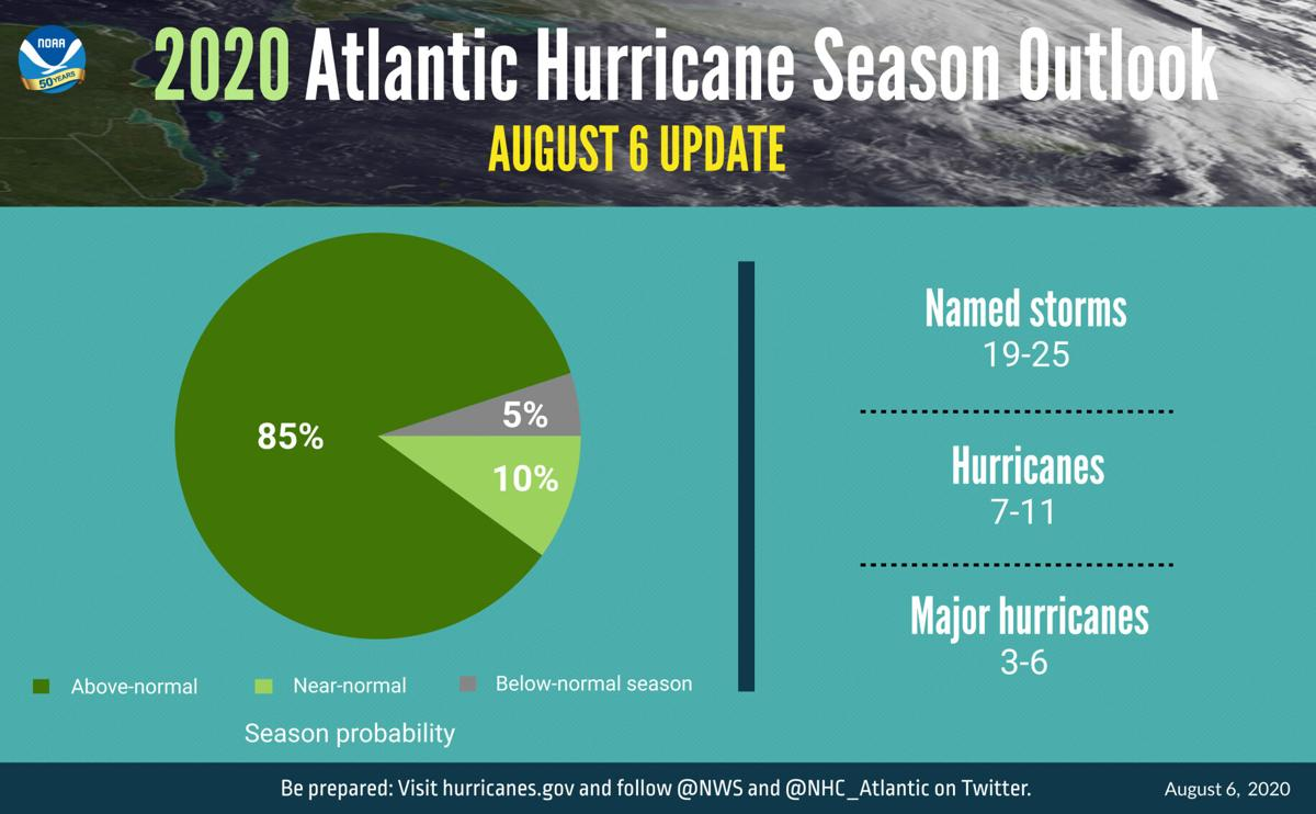 Hurricane season update -- extremely active