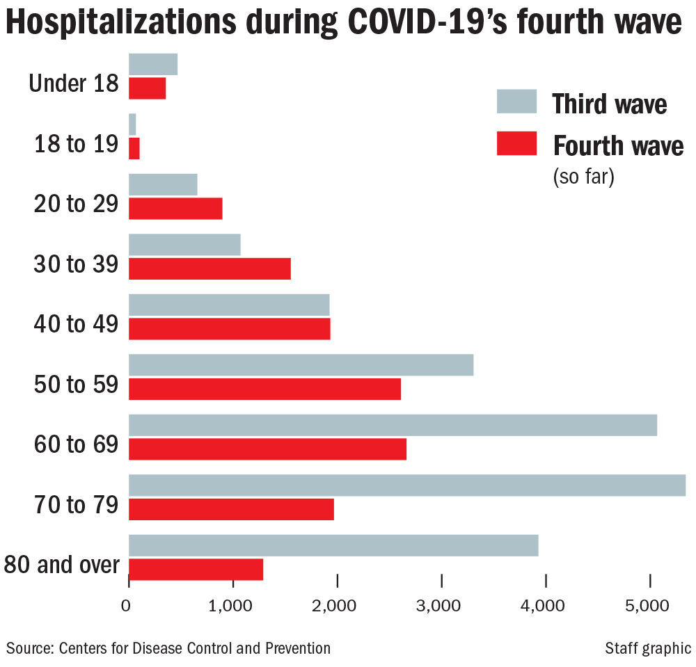 082221 Hospitalizations by waves and age