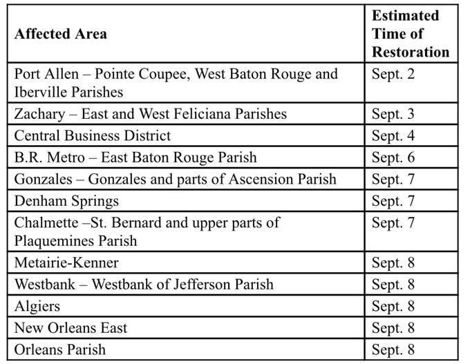 Power restoration timelines from Entergy for Hurricane Ida