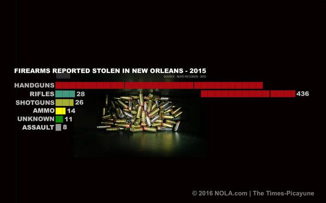 The New Orleans Gun Pipeline