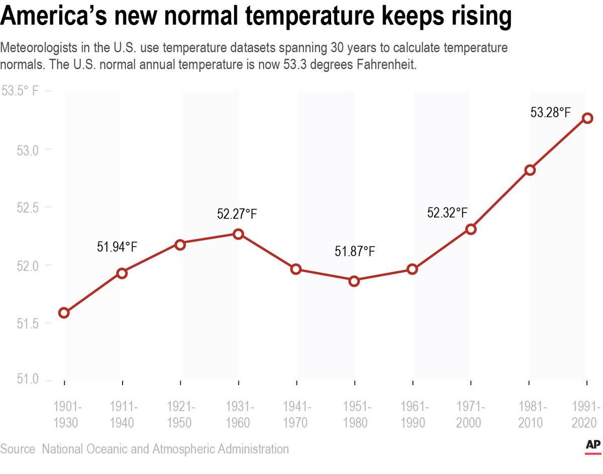 U.S. temperature normals, 1901-2020