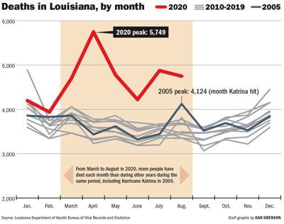 101320 Louisiana Deaths 2005-2020