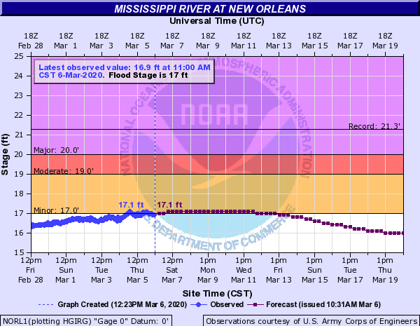 Mississippi River forecast at Carrollton Gauge in New Orleans