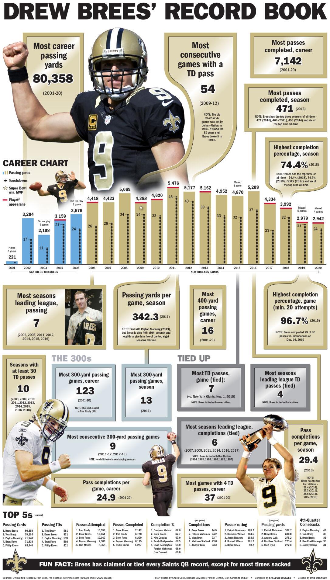 Brees records full page grafik