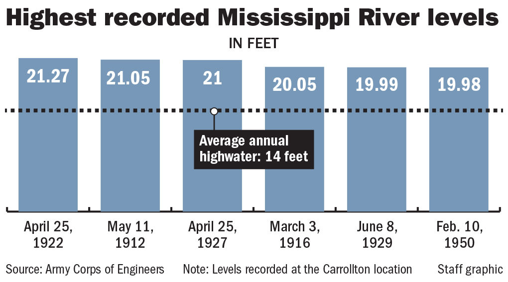 071219 Mississippi River records