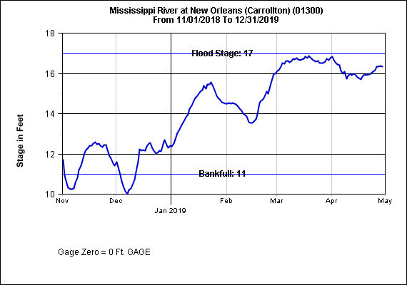 Mississippi rising again, could cause 2nd spillway opening