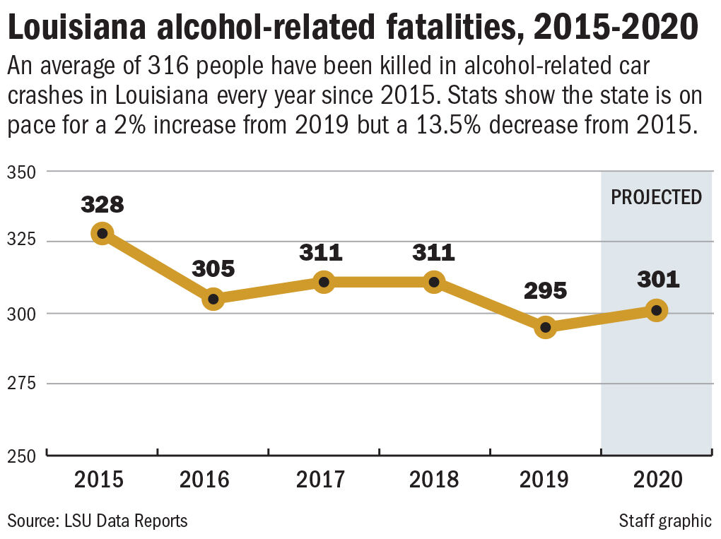 123120 Drunk driving deaths chart