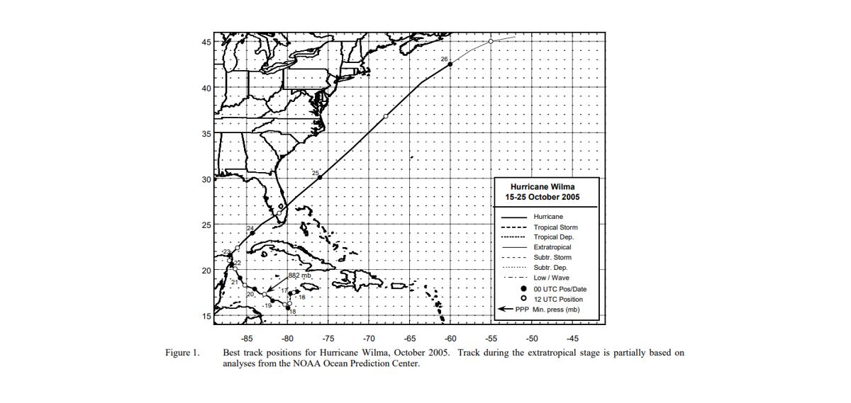 Hurricane Wilma track