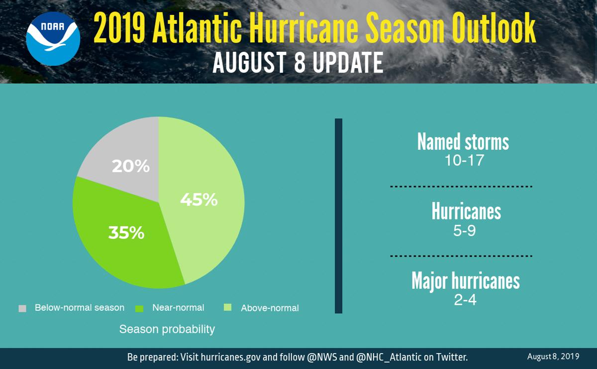 August hurricane season update
