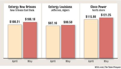 Electricity prices on the rise across region | Business News