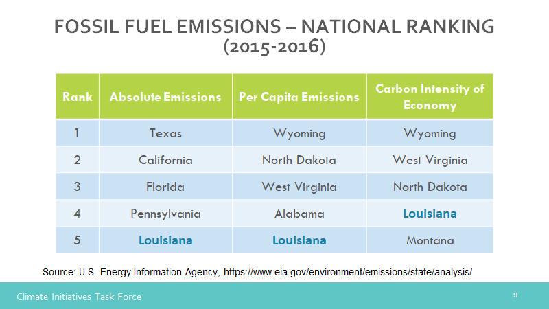 How Louisiana emissions rank