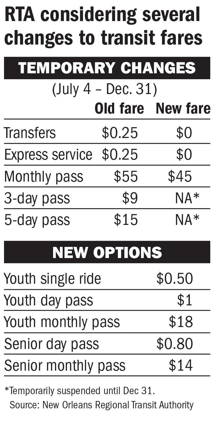RTA transit fare changes chart