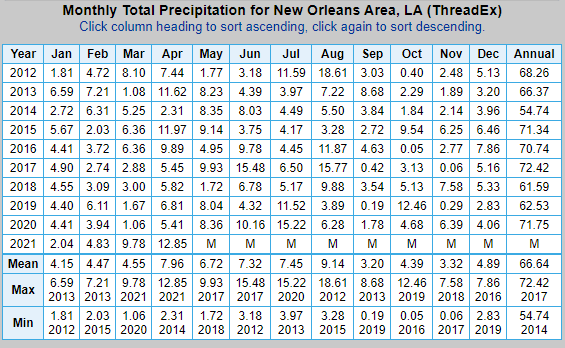 10-year rain data for New Orleans