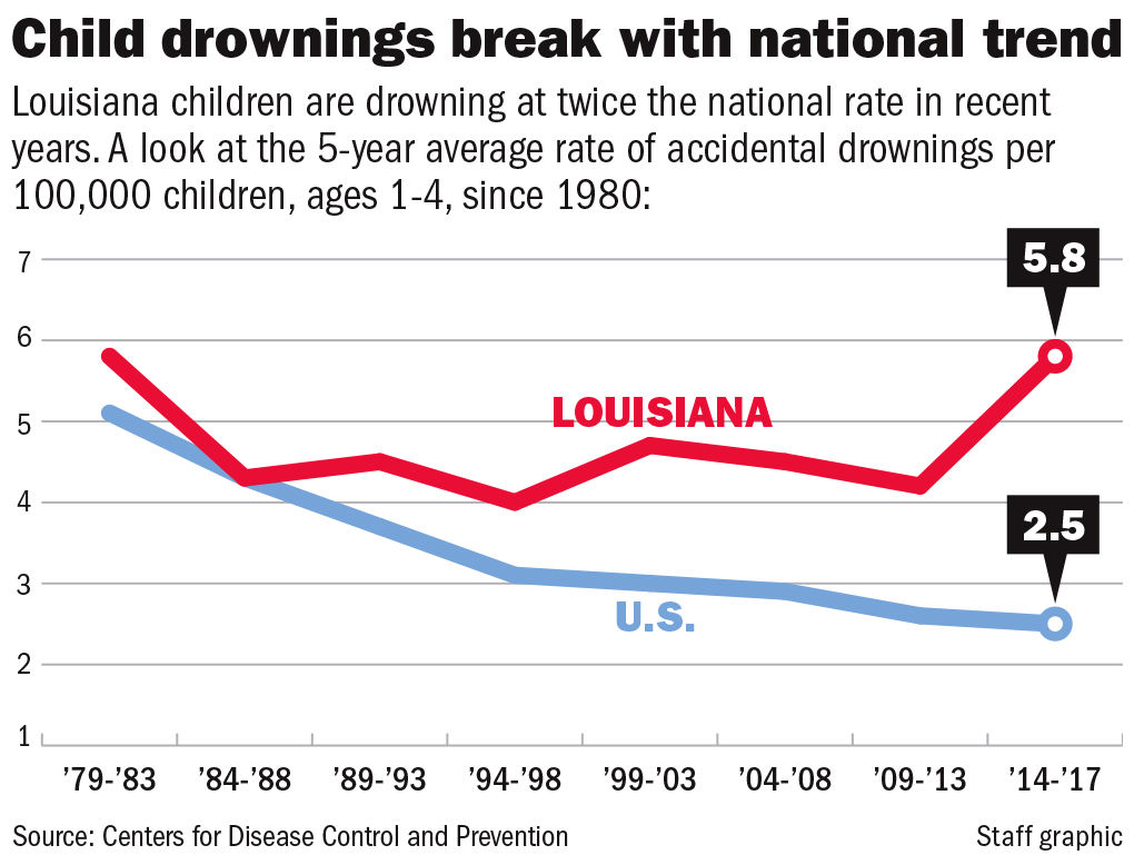 072819 Drowning Deaths