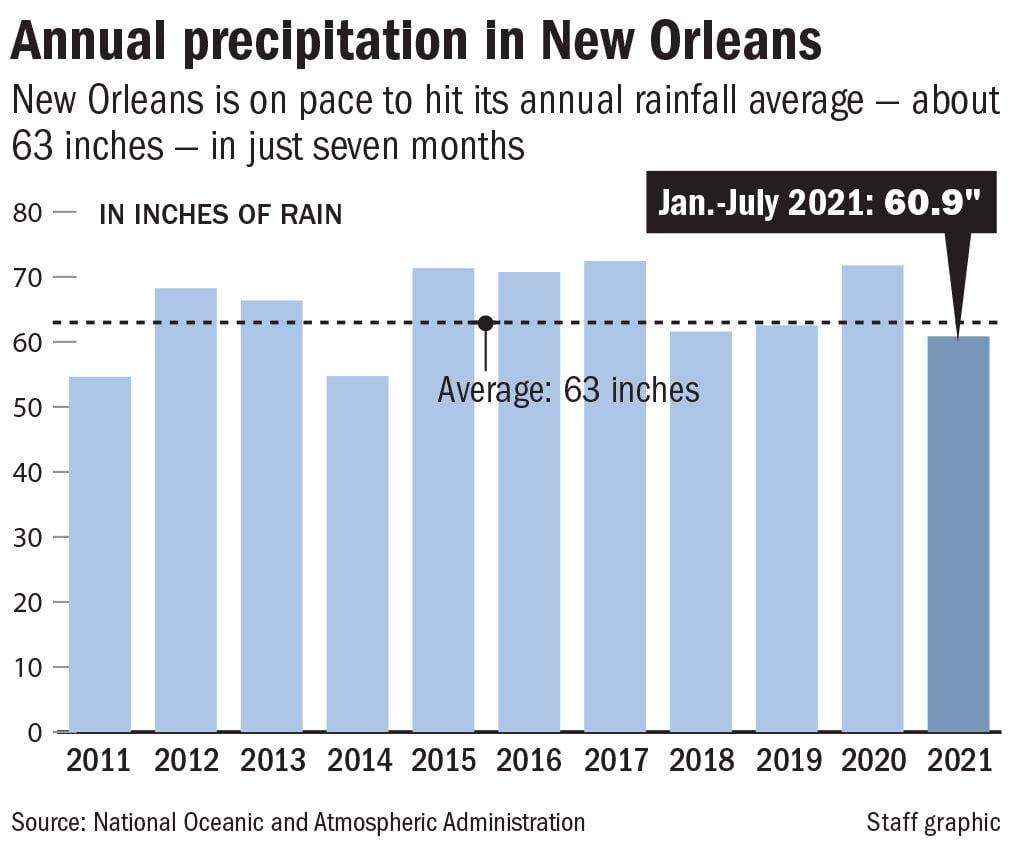 New Orleans rainfall, 2011-2021