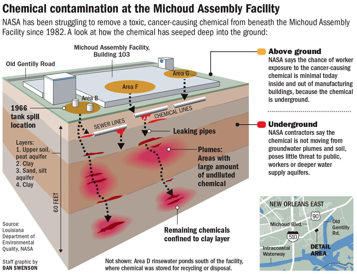 Michoud ground contamination graphic