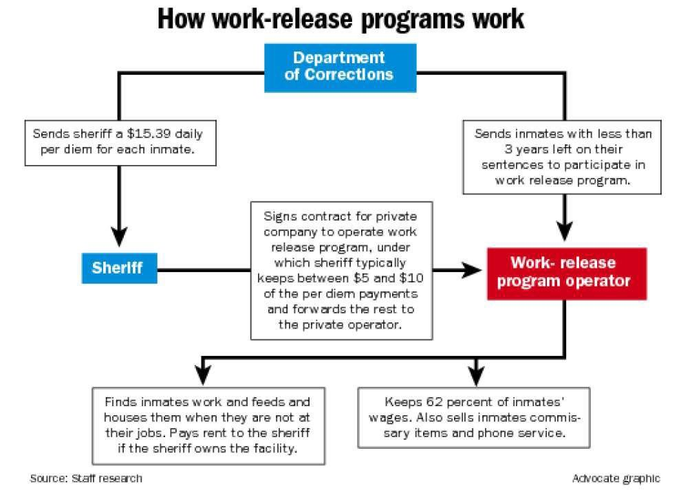 Work-release operator with ties to corrections officials building an empire _lowres