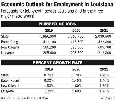 092519 Economic Growth Projections