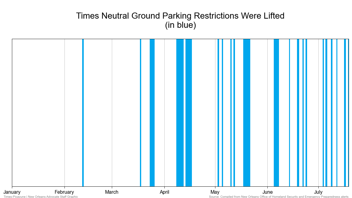 Neutral Ground Parking restrictions lifted chart