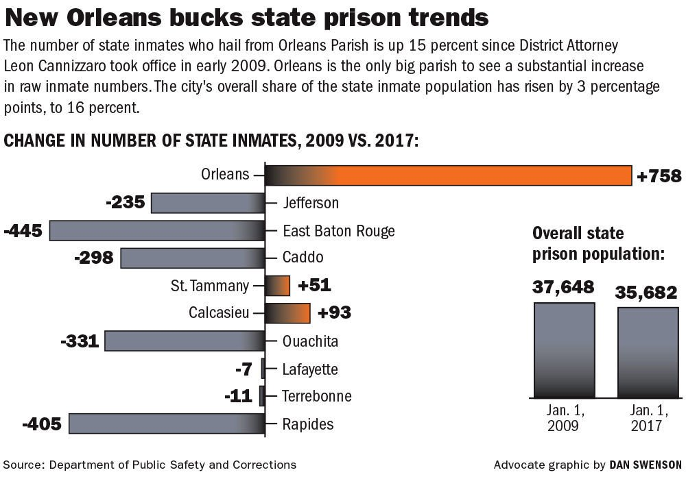 021917 State inmate population