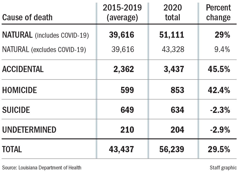 022821 Cause of death chart