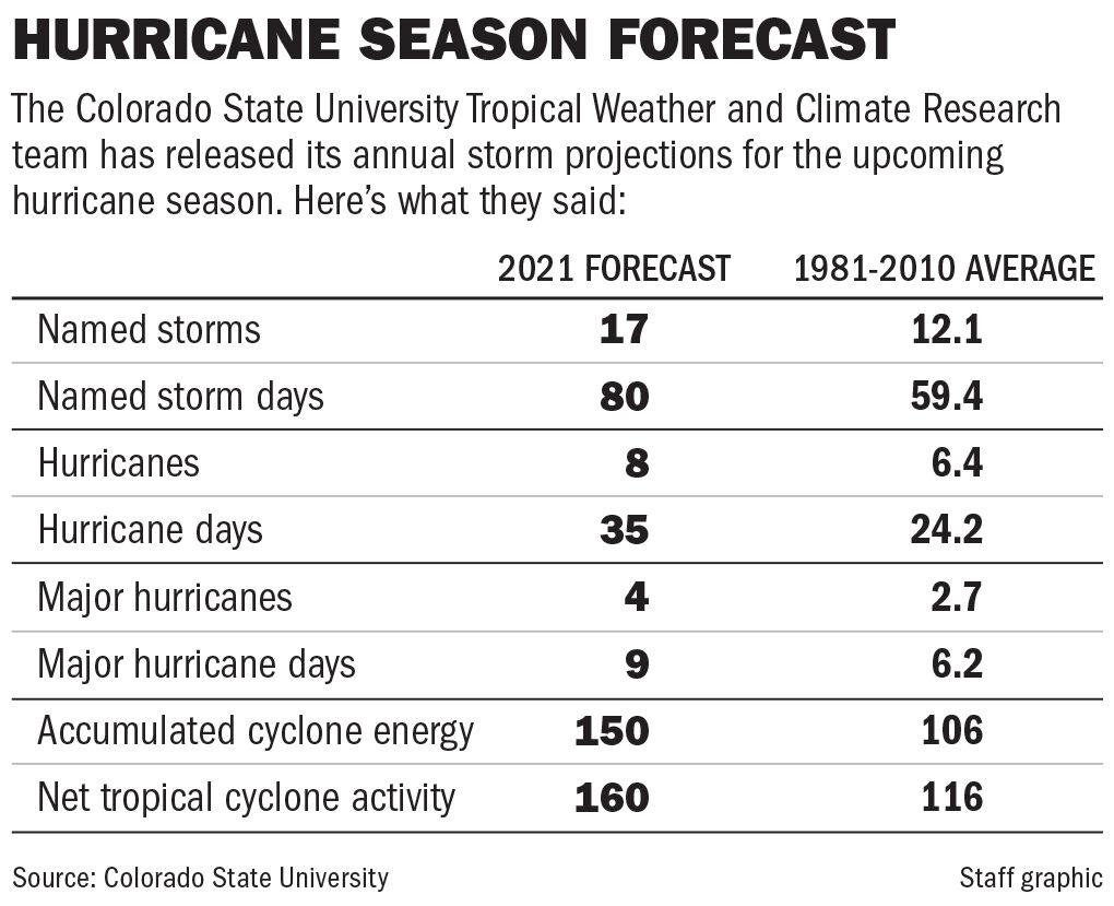 040921 Hurricane season forecast