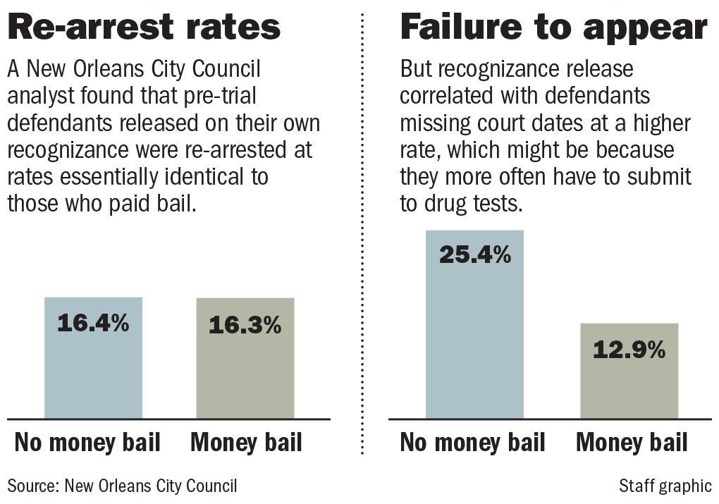 012920 Bail money study graphic