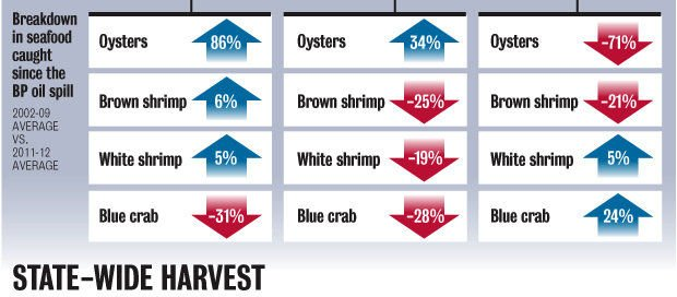 Louisiana seafood graphic: Map, charts show 10 years of trawling, before and after the BP oil spill
