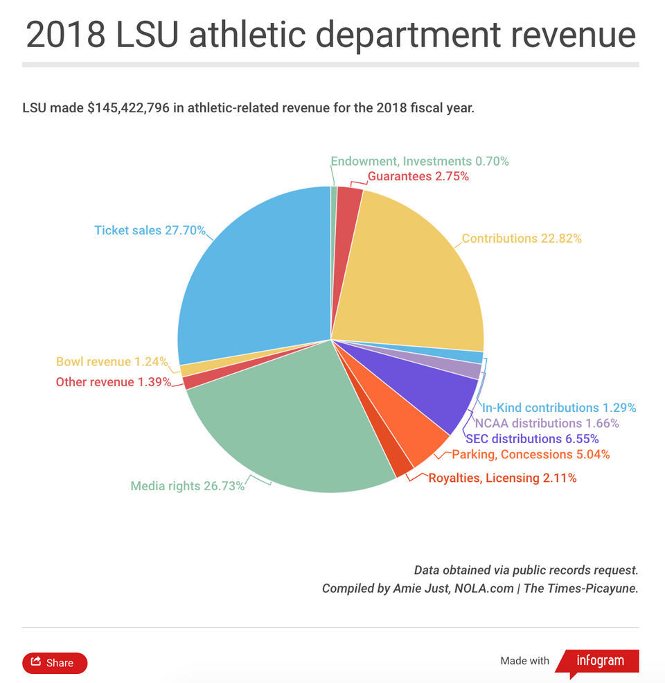 Detailed LSU athletics financial data: 2018 revenue down
