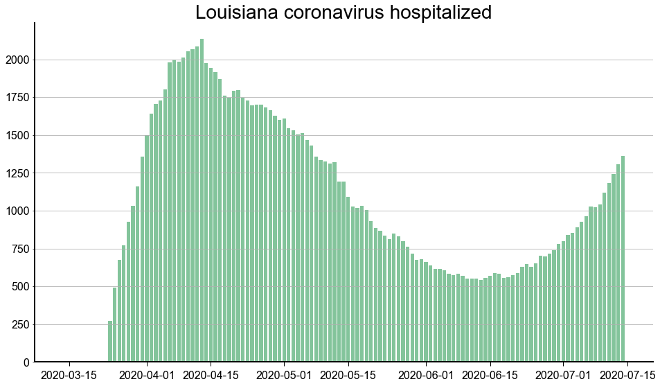 Hospitalizations July 14