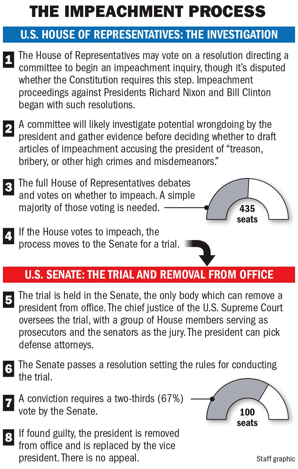 How Does The Impeachment Process Work As House Launches Inquiry Of Donald Trump Here S A Breakdown Nation World Nola Com