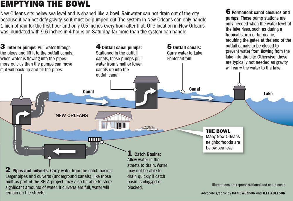 080817 How NO drainage system works.jpg