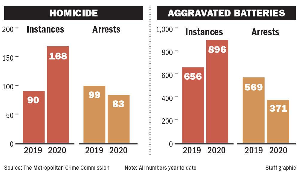 111020 NO homicide-battery arrests chart