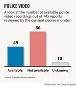 Cameras not on most of the time when NOPD uses force, monitor finds