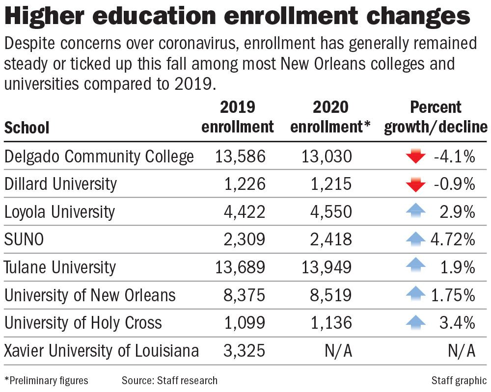 NOLA college enrollment chart