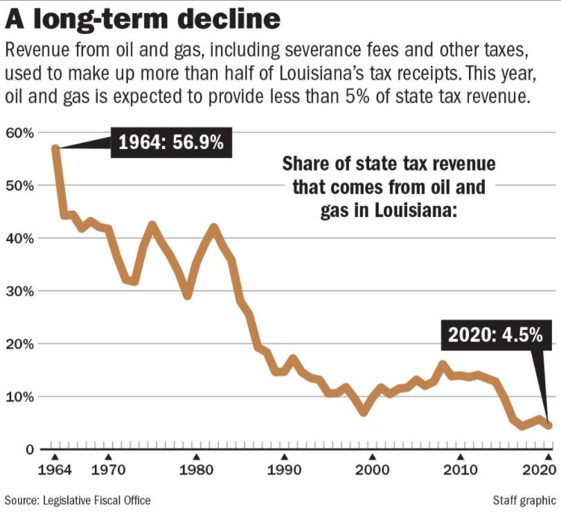 Oil production declines