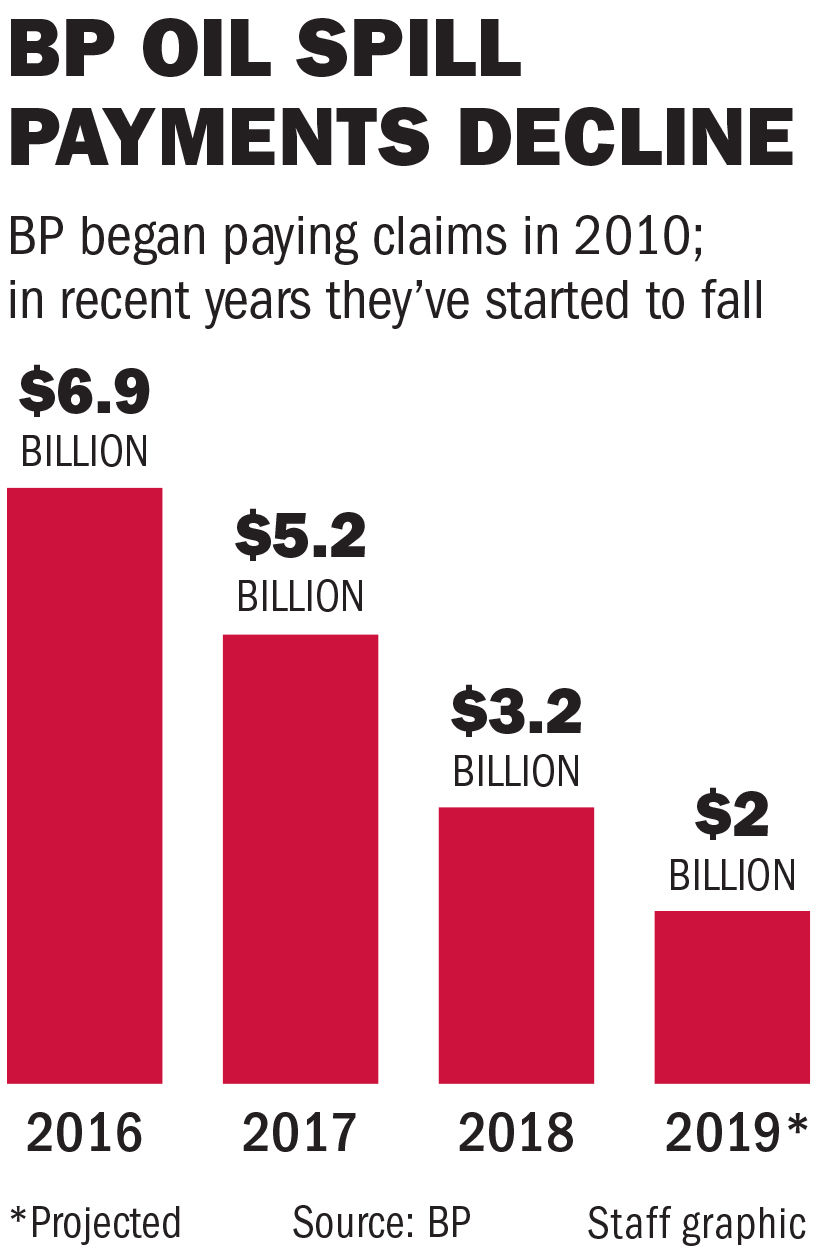 070319 BP oil spill payments
