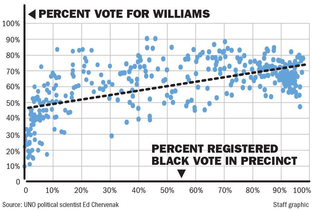 121320 Jason Williams vote chart