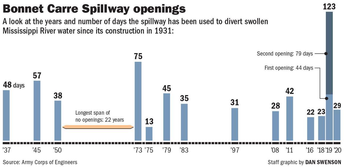 Bonnet Carre Spillway openings chart, 1937-2020